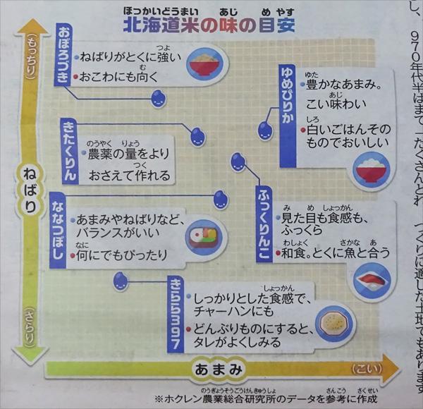 北海道米の味の目安
